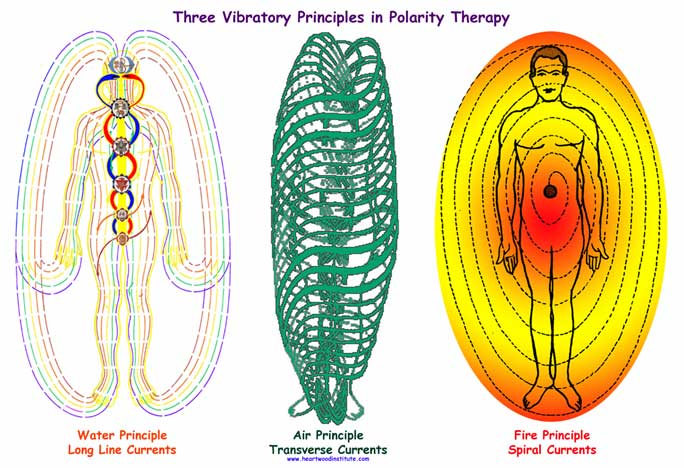 APP, Polarity Therapy, Polarity Massage Therapy, Energy